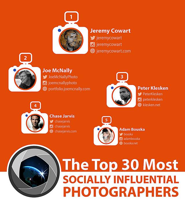 los_30_fotografos_mas_influyentes_en_redes sociales