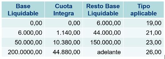 IRPF 2021. Incremento en 3 puntos de la base imponible del ahorro, tales como ingresos provenientes de rendimientos de cuentas bancarias o dividendos, para rentas que excedan de 200.000 euros.