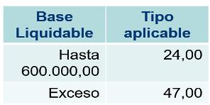 IRPF 2021. Escala aplicable a trabajadores desplazados a territorio español (Ley Beckham), salvo que se trate de rentas del ahorro.